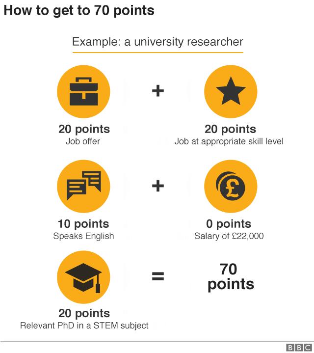 UK points system
